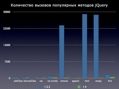 Количество вызовов популярных методов jQuery