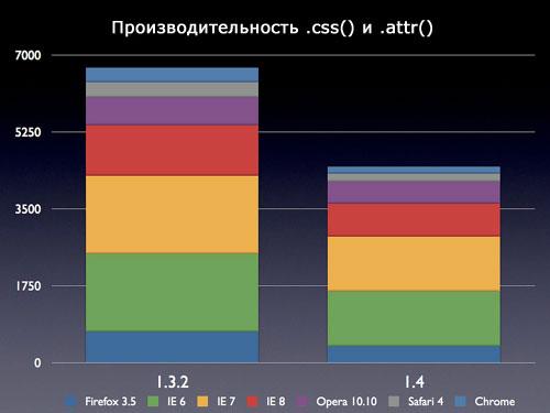 Производительность .css() и .attr()