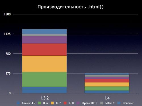 Производительность .html()