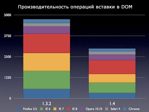 Производительность операций вставки в DOM