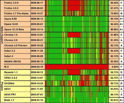 График поддержки SVG в различных браузерах