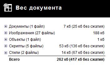 Результаты после включения механизмов сжатия HTML, CSS и JavaScript