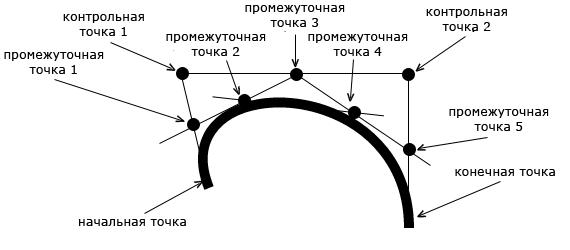 Схема построения кривой Безье в HTML 5 Canvas